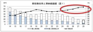 愛媛県徴収率
