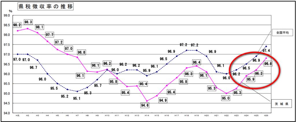 茨城県徴収率