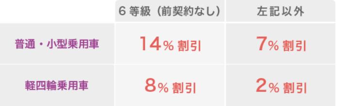 こくみん共済coop(全労済)の新車割引・割引率表