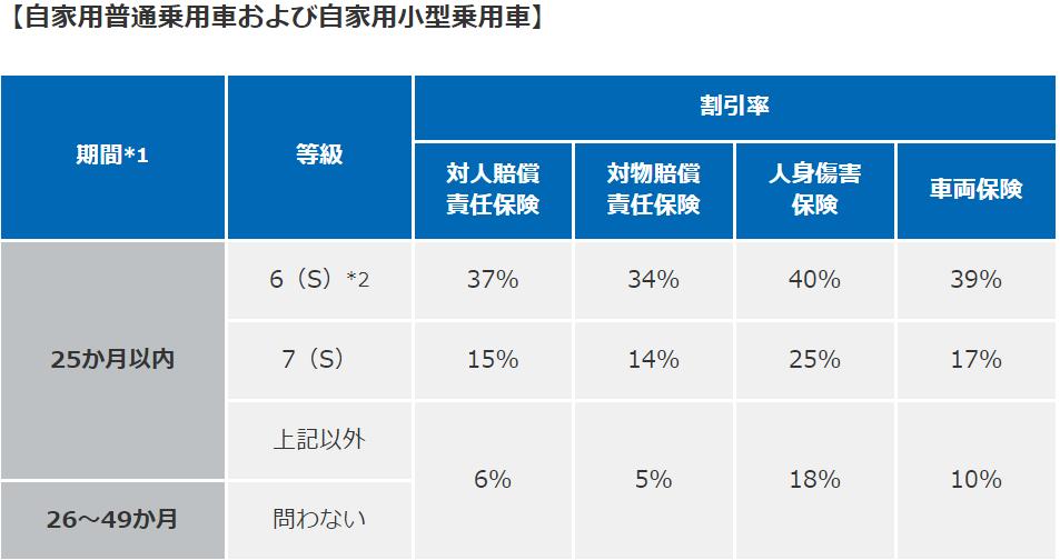 新車割引・損保ジャパン・登録車