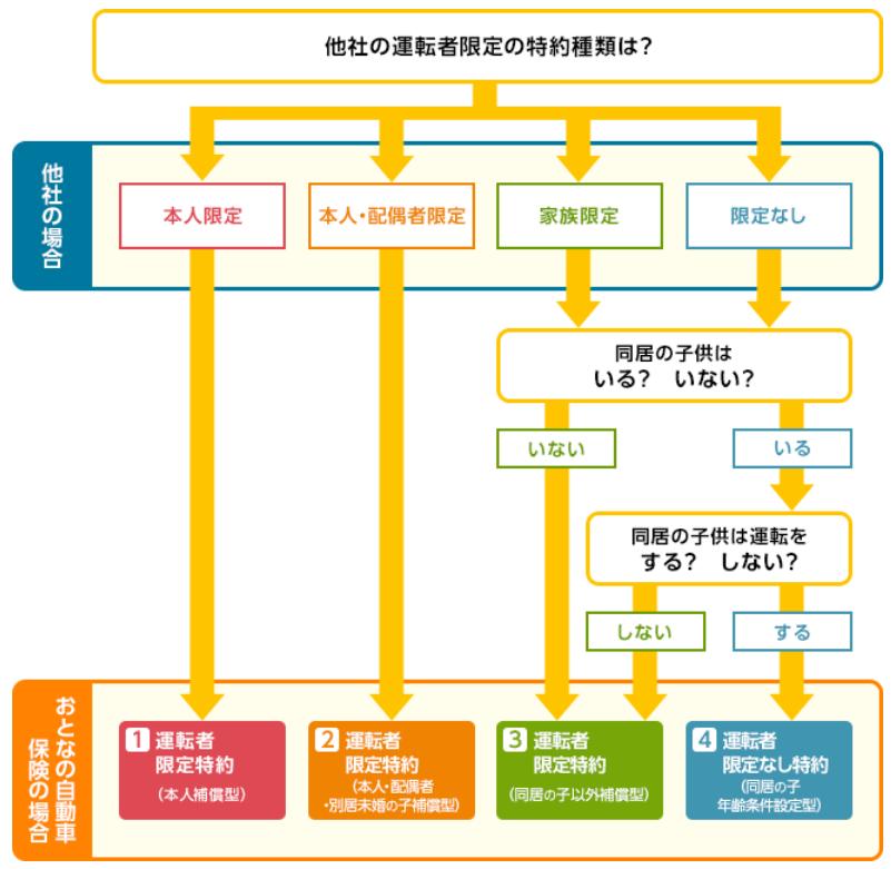 おとなの自動車保険(セゾン損保)運転者の範囲フロー図