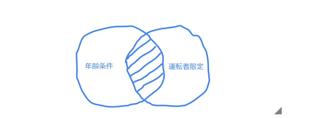 重ね図・三井ダイレクト|運転者限定|家族限定・本人限定・夫婦限定・本人限定