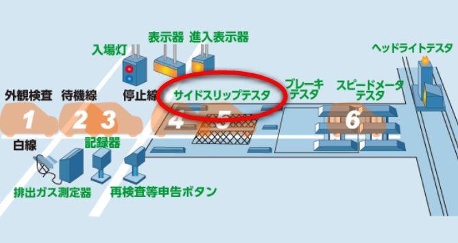 サイドスリップ・車検・基準・不合格・アライメント・キャンバー
