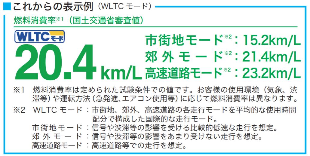 wltcモードの表示例